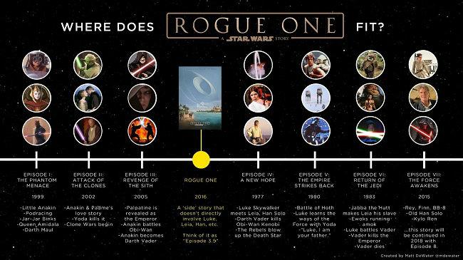 rogue-one-star-wars-timeline